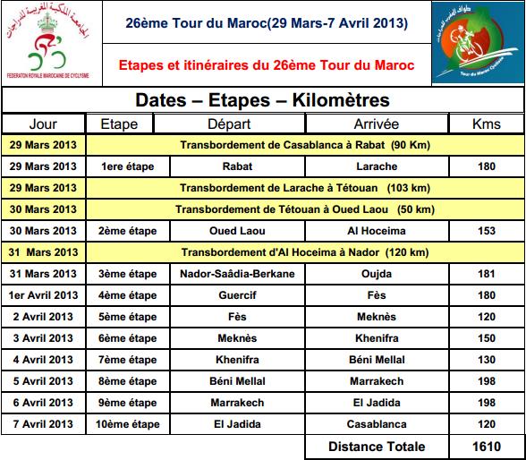 طواف المغرب للدرجات المحطات