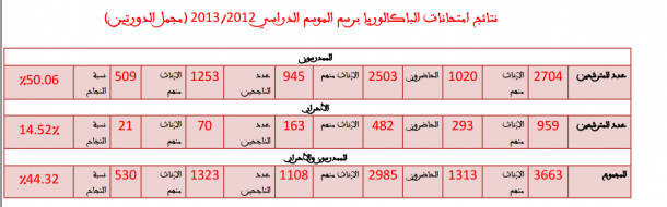 الباكلوريا برسم الموسم الدراسي 2012/2013 (مجمل الدورتين)